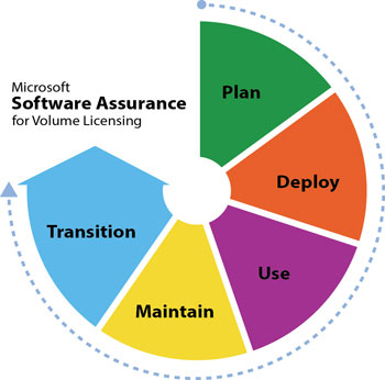 Microsoft Software Assurance for Volume Licensing, Computer Learning Centers